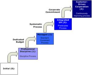 Corporate Maturity Model