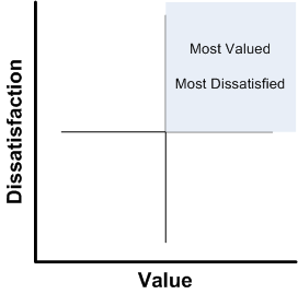 Value Satisfaction chart