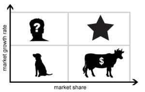 BCG_Growth_Share_Matrix
