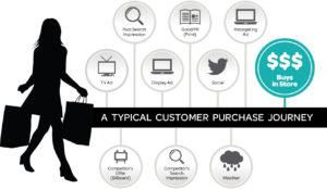 customer_purchase_journey