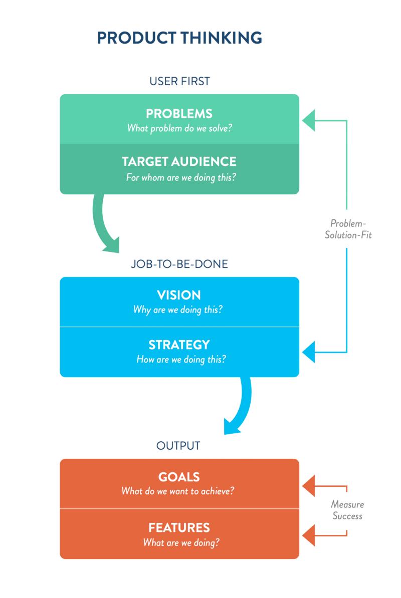 product-thinking-2