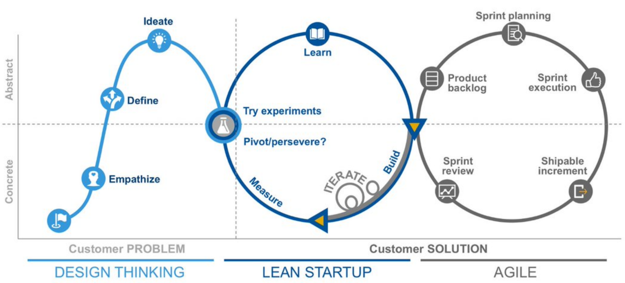 Design thinking lean and agile better defining customer for What is the difference between waterfall and agile