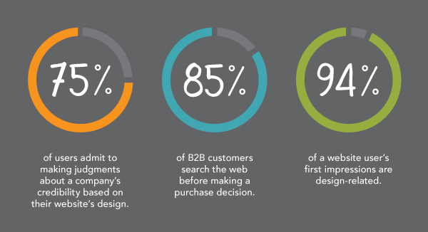 The Truth About Web Design, Kinesisinc.com